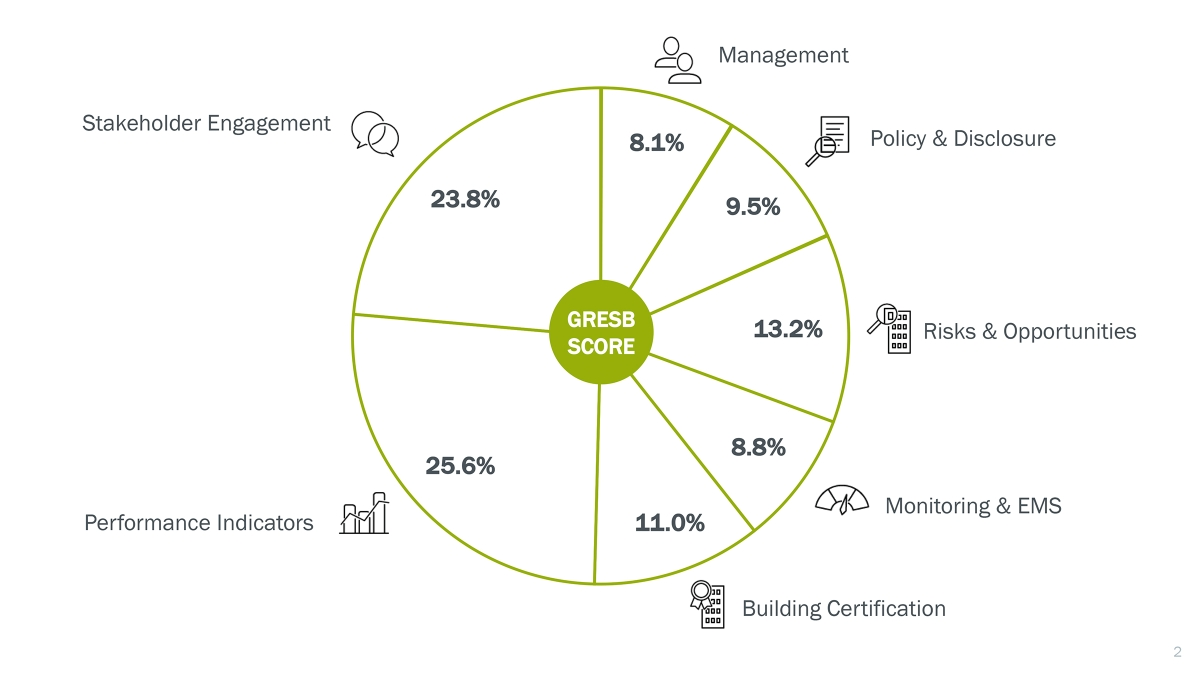 The Gresb Rating A Global Benchmark For The Real Estate Industry