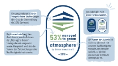 atmosphere Label