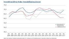 Klimaindex Immobilieninvestments in Europa