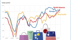 Global Retail Attractiveness Index