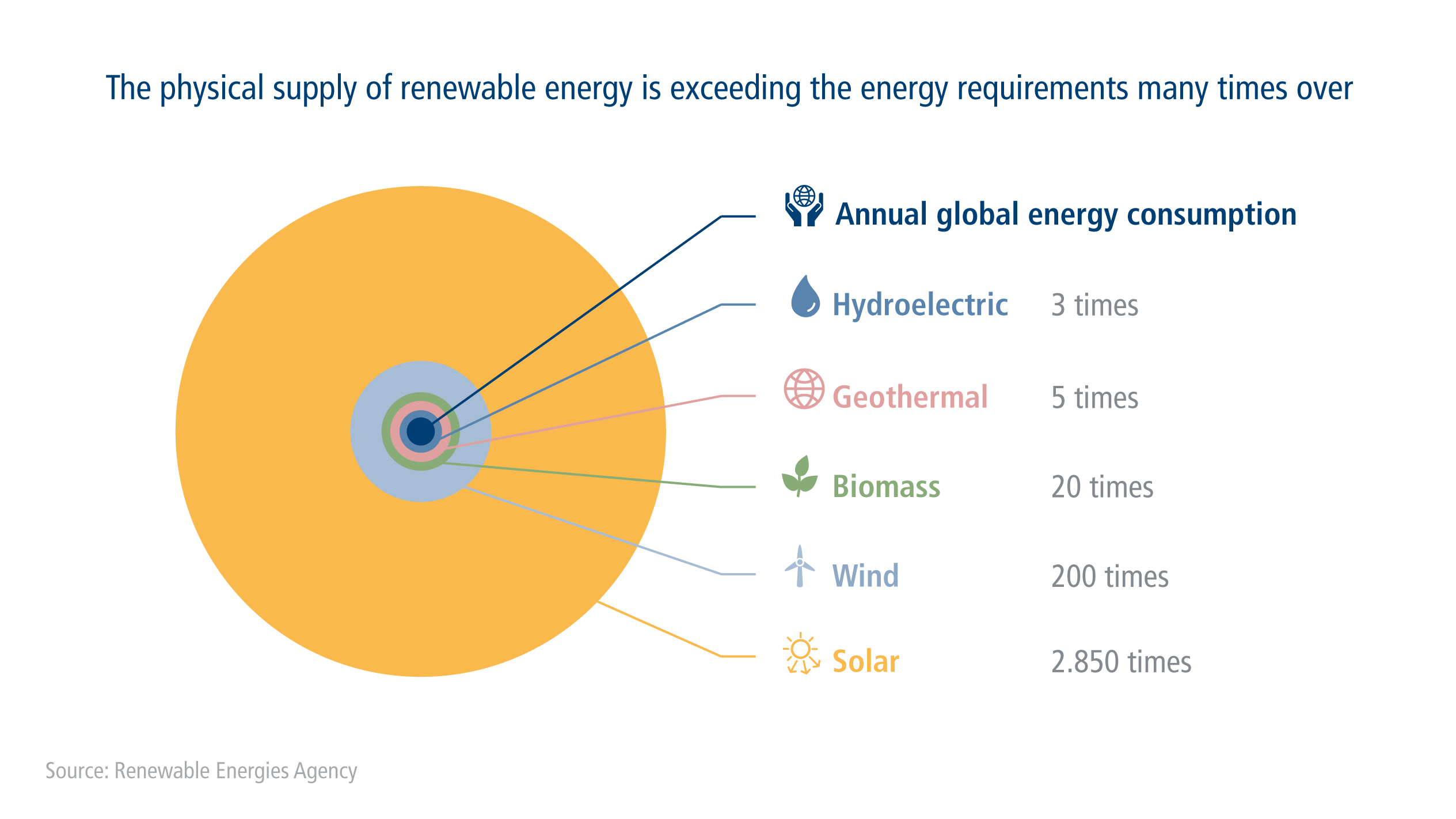 graphic renewable energy